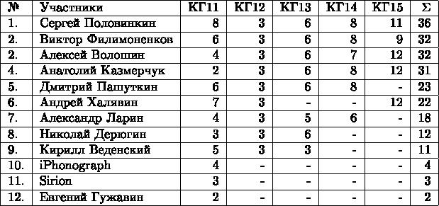 \begin{tabular}{|l|l|r|r|r|r|r|r|r|r|r|} \hline №& Участники& КГ11 & КГ12 & КГ13 & КГ14 & КГ15 &\Sigma \\  \hline 1.& Сергей Половинкин  & 8 & 3 & 6 & 8 & 11 & 36 \\  \hline 2.& Виктор Филимоненков & 6 & 3 & 6 & 8 & 9 & 32 \\  \hline 2.& Алексей Волошин  & 4 & 3 & 6 & 7 & 12 & 32 \\  \hline 4.& Анатолий Казмерчук  & 2 & 3 & 6 & 8 & 12 & 31 \\  \hline 5.& Дмитрий Пашуткин  & 6 & 3 & 6 & 8 & - & 23 \\  \hline 6.& Андрей Халявин  & 7 & 3 & - & - & 12 & 22 \\  \hline 7.& Александр Ларин  & 4 & 3 & 5 & 6 & - & 18 \\  \hline 8.& Николай Дерюгин  & 3 & 3 & 6 & - & - & 12 \\  \hline 9.& Кирилл Веденский  & 5 & 3 & 3 & - & - & 11 \\  \hline 10.& iPhonograph & 4 & - & - & - & - & 4 \\  \hline 11.& Sirion  & 3 & - & - & - & - & 3 \\  \hline 12.& Евгений Гужавин  & 2 & - & - & - & - & 2 \\   \hline \end{tabular}
