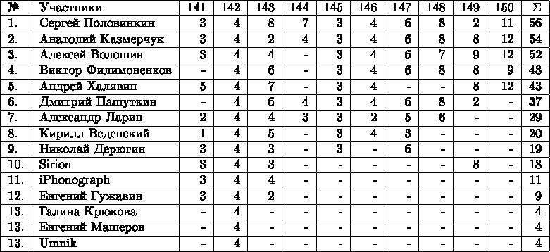 \begin{tabular}{|l|l|r|r|r|r|r|r|r|r|r|r|r|} \hline №& Участники& 141 & 142 & 143 & 144 & 145 &146 &147 & 148 & 149 & 150 & \Sigma \\  \hline 1.& Сергей Половинкин  & 3 & 4 & 8 & 7 & 3 & 4 & 6 & 8 & 2 & 11 & 56 \\  \hline 2.& Анатолий Казмерчук  & 3 & 4 & 2 & 4 & 3 & 4 & 6 & 8 & 8 & 12 & 54 \\  \hline 3.& Алексей Волошин  & 3 & 4 & 4 & - & 3 & 4 & 6 & 7 & 9 & 12 & 52 \\  \hline 4.& Виктор Филимоненков & - & 4 & 6 & - & 3 & 4 & 6 & 8 & 8 & 9 & 48 \\  \hline 5.& Андрей Халявин  & 5 & 4 & 7 & -  & 3 & 4 & - & - & 8 & 12 & 43 \\  \hline 6.& Дмитрий Пашуткин  & -  & 4 & 6 & 4 & 3 & 4 & 6 & 8 & 2 & - & 37 \\  \hline 7.& Александр Ларин  & 2 & 4 & 4 & 3 & 3 & 2 & 5 & 6 & - & - & 29 \\  \hline 8.& Кирилл Веденский  & 1 & 4 & 5 & - & 3 & 4 & 3 & - & - & - & 20 \\  \hline 9.& Николай Дерюгин  & 3 & 4 & 3 & - & 3 & - & 6 & - & - & - & 19 \\  \hline 10.& Sirion  & 3 & 4 & 3 & - & - & - & - & - & 8 & - & 18 \\  \hline 11.& iPhonograph & 3 & 4 & 4 & - & - & - & - & - & - & - & 11 \\  \hline 12.& Евгений Гужавин  & 3 & 4 & 2 & - & - & - & - & - & - & - & 9 \\  \hline 13.& Галина Крюкова  & - & 4 & - & - & - & - & - & - & - & - & 4 \\  \hline 13.& Евгений Машеров & - & 4 & - & - & - & - & - & - & - & - & 4 \\  \hline 13.& Umnik  & - & 4 & - & - & - & - & - & - & - & - & 4 \\  \hline \end{tabular}